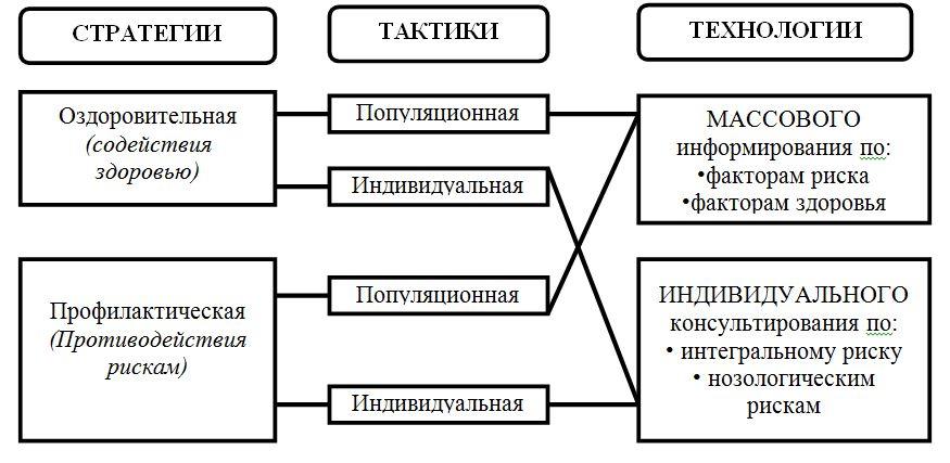 Концептуальная схема стратегий